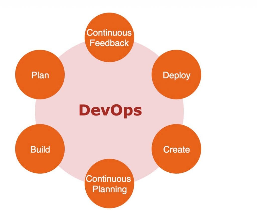 Devops lifecycle graphic with nodes for action including plan, continuous feedback, deploy, create, continuous planning, and build