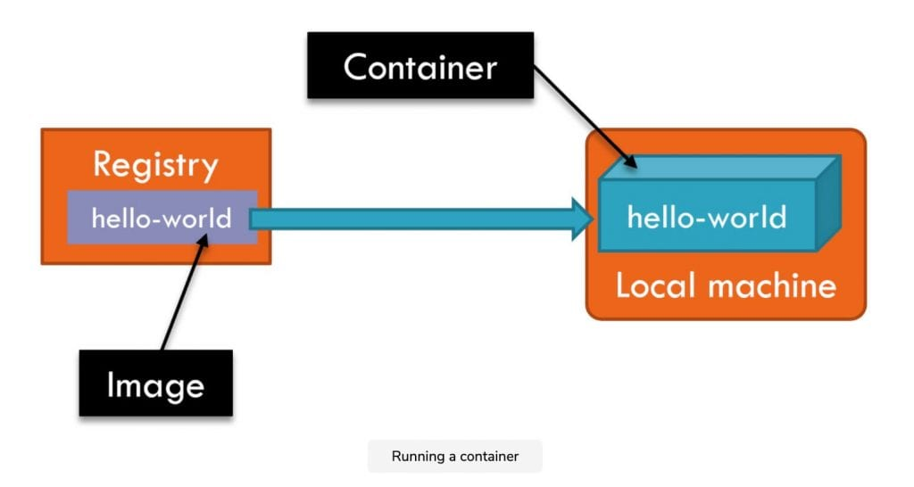 Running a docker container graphic with colored boxes depicting various steps in the process
