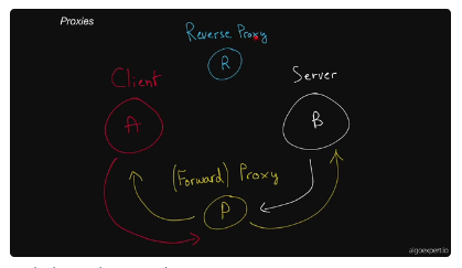 diagram of how forward and reverse proxies work