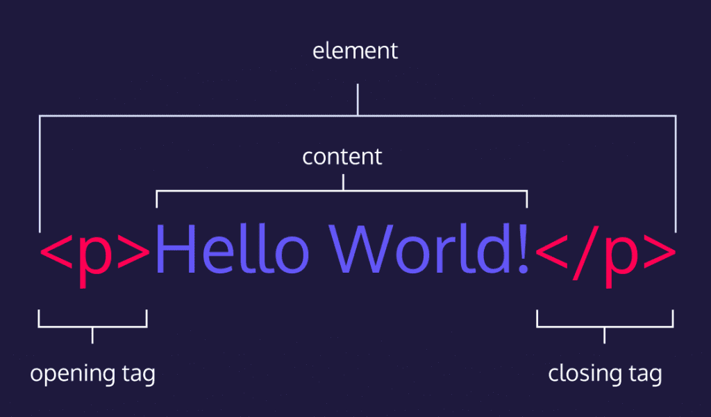 Hello World! HTML code breaking down element, content, opening tag, closing tag