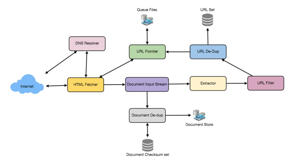 diagram of web crawler with queue files, URL set, internet, document checksum set and document store