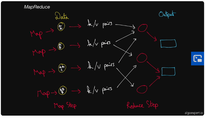 MapReduce hand-drawn data of map to data to k/v pairs, to reduce step to output
