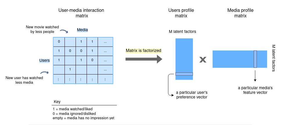 candidate generation recommendation system with user-media interaction matrix and user and media profile matrices