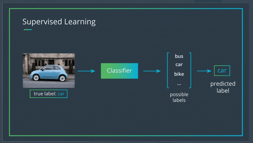 Supervised learning diagram with photo of car with classifier, labels and predicted label