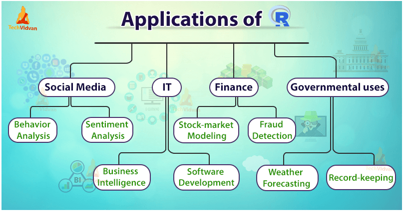 Applications of R tree diagram with social media, IT, finance and governmental uses branches