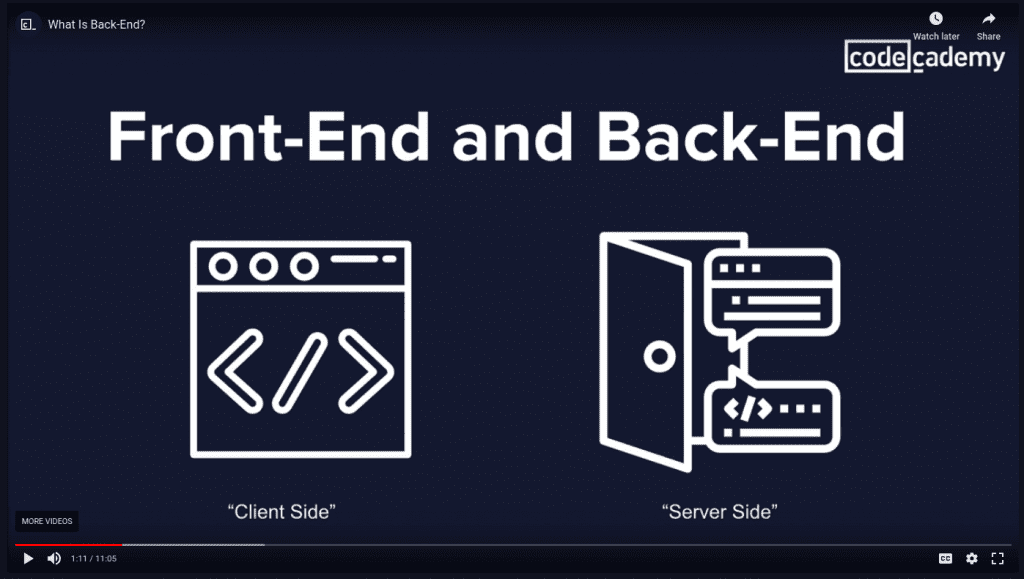Codecademy Back-End Engineer and front-end engineer explanations with drawings