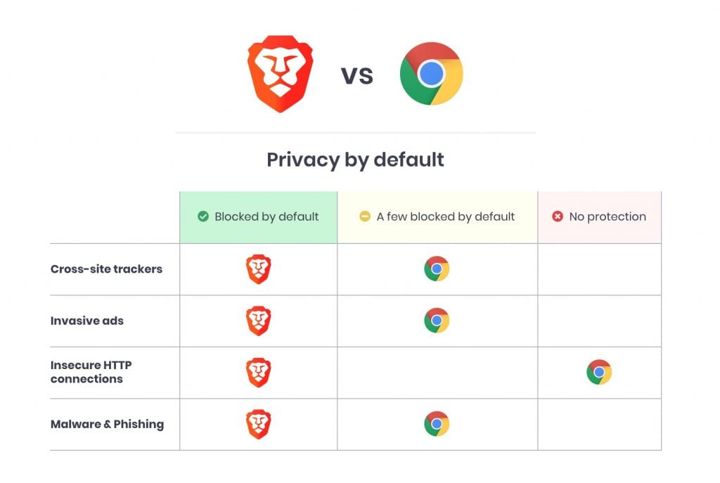 chart comparing brave browser vs chrome browser