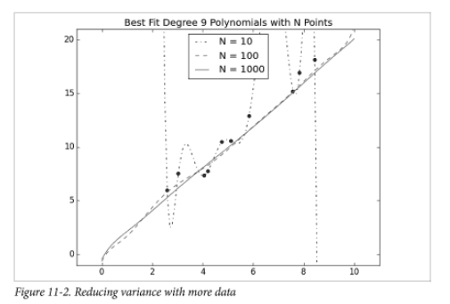diagram of polynomials with n points