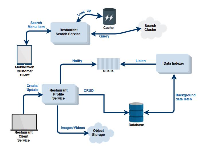 doordash diagram of services